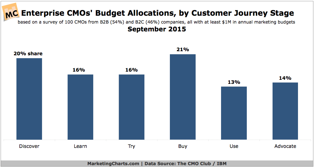 Enterprise CMOs Say They Spread Their Budgets Evenly Across the Customer Journey
