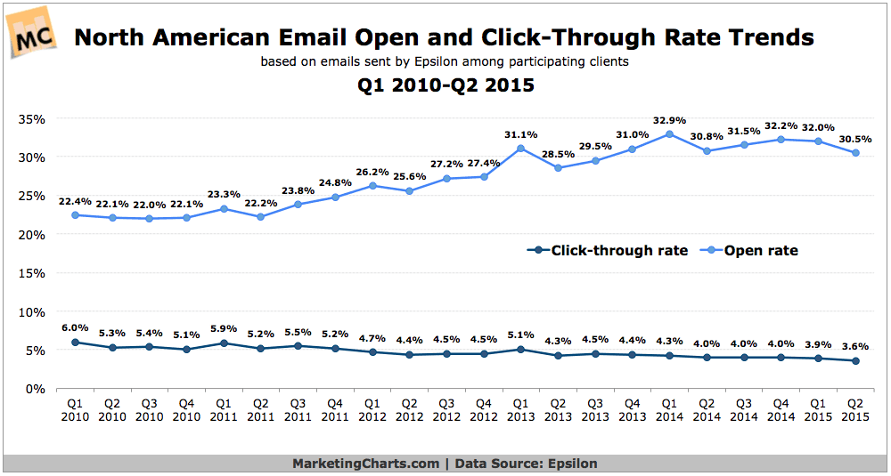 North American Email Engagement Trends: Click Rates Continue Slow Decline