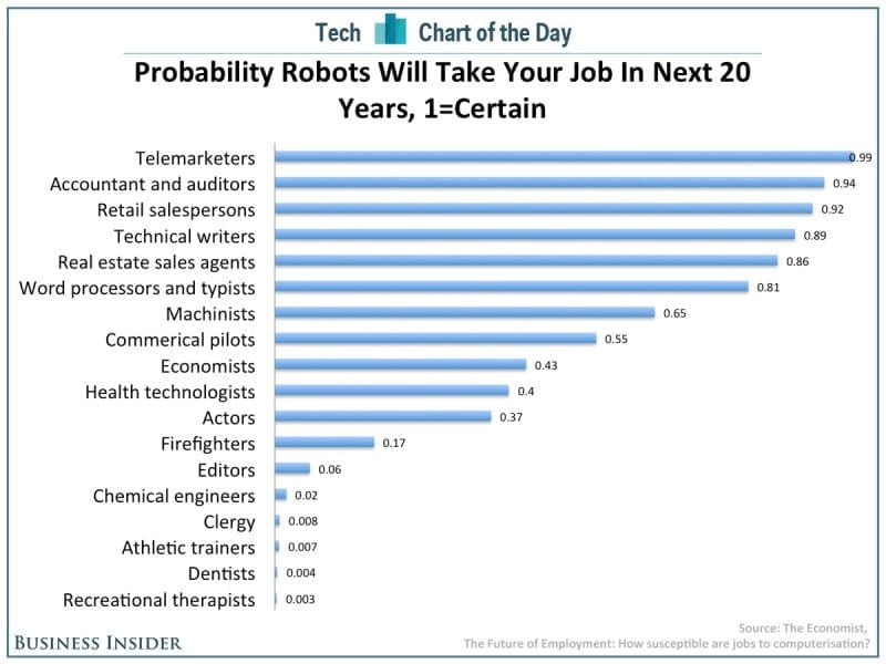 Eighty million U.S. jobs at risk from automation
