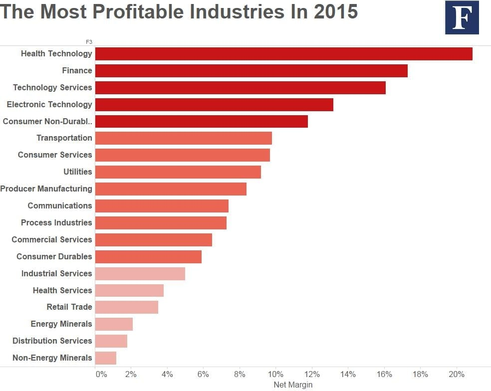 most profitable industries 2015