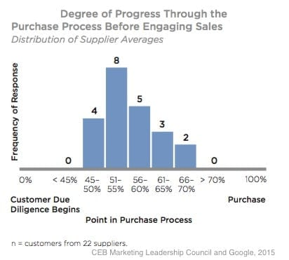 When Do B2B Customers Reach Out to Sales Reps?