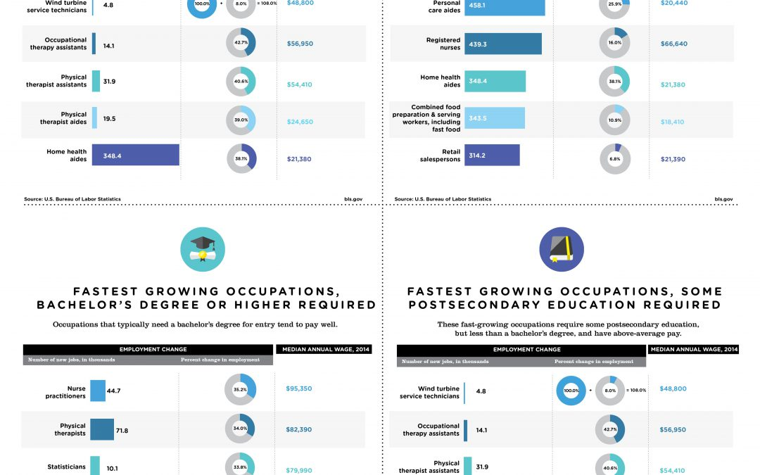 Healthcare and Tech are Fastest Growing Jobs in US