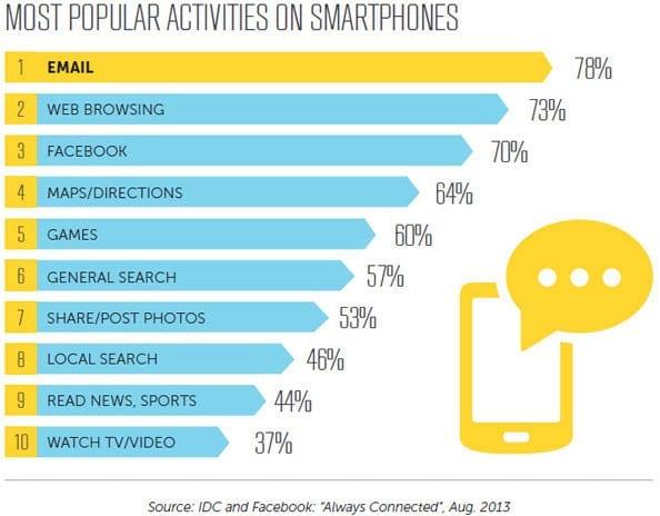 most_popular_activities_on_smartphones