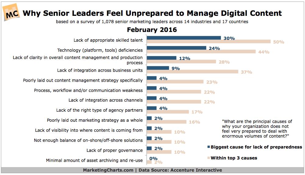 Accenture-Why-Leaders-Unprepared-for-Content-Volume-Feb2016