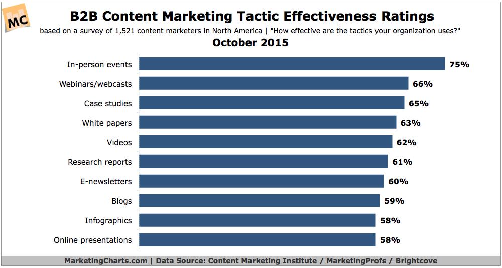 Effectiveness of Content Marketing Tactics