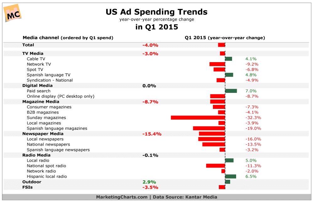 US Ad Spending Trends, by Medium, in Q1 2015