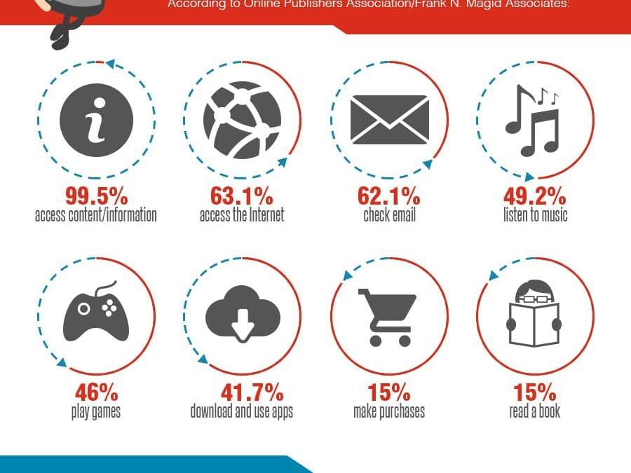 The Rise of Mobile vs Desktop Infographic