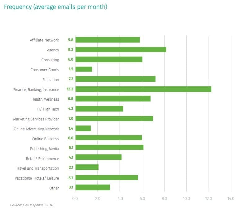 The State of Email Marketing by Industry