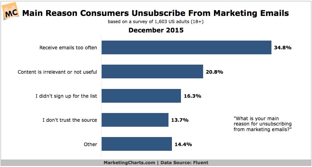 Fluent-Top-Reasons-Consumers-Unsubscribe-Emails-Dec2015