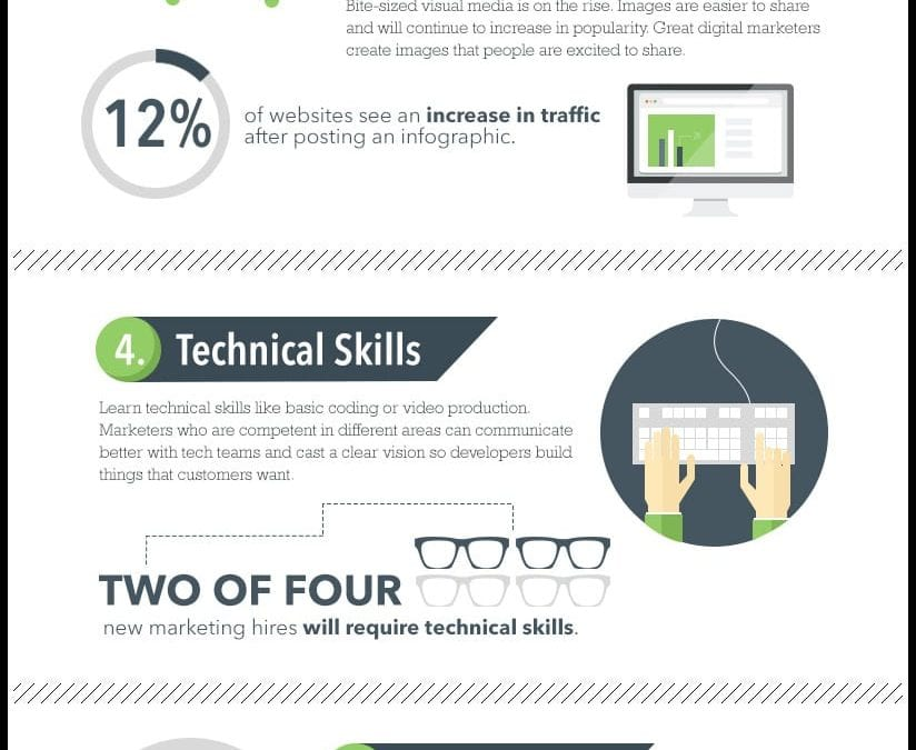 7 Essential Skills Marketers Need to Succeed This Year