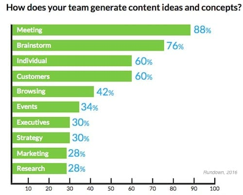 How Marketers Generate Content Ideas