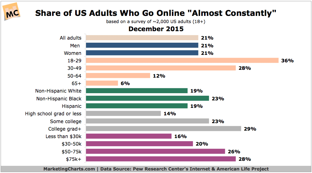 """30% of Young Adults Online """"Almost Constantly"""""""