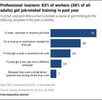 Incentives and pressures for U.S. workers in a 'knowledge economy'