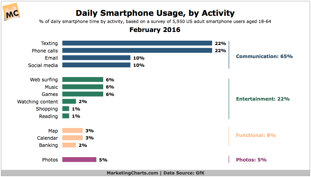 gfk-daily-smartphone-use-by-activity-feb2016-2757333