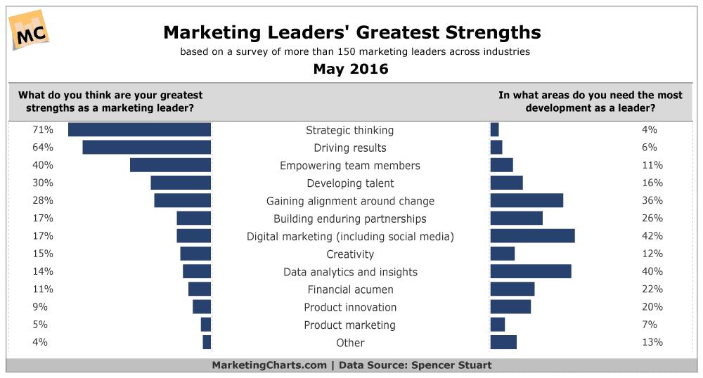 spencerstuart-marketing-leaders-greatest-strengths-8678287
