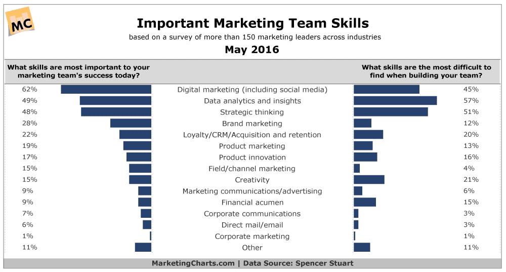 SpencerStuart-Important-Marketing-Team-Skills-May2016