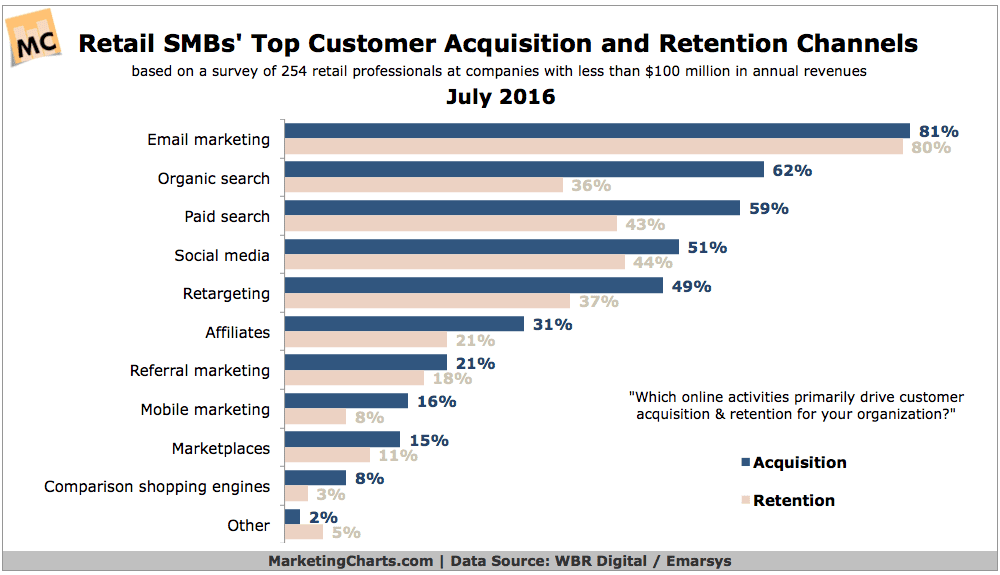 Email The Digital Leader For Small Business Customer Acquisition and Retention