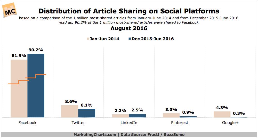 FractlBuzzSumo-Distribution-Article-Sharing-Social-Platforms-Aug2016