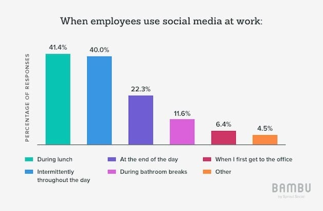 How Much Time Do Employees Spend on Social Media at Work?