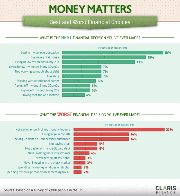 The Best And Worst Financial Decisions People Make