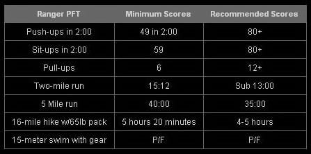 Army Fitness Test Standards 2017 | Fitness and Workout