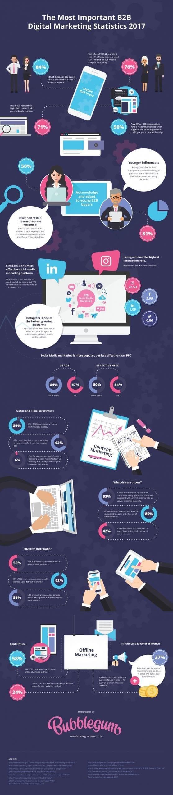 170901-infographic-digital-marketing-stats-2017-full-1-3073805