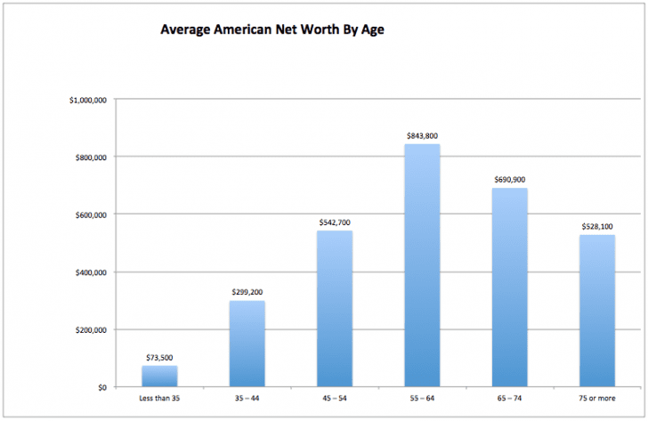 average-nw-by-age-usa-728x473