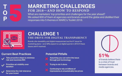 Top 5 Marketing Challenges Of 2018