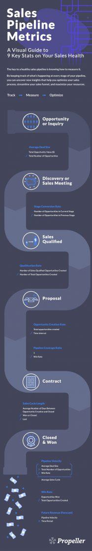 200414-sales-pipeline-metrics-infographic
