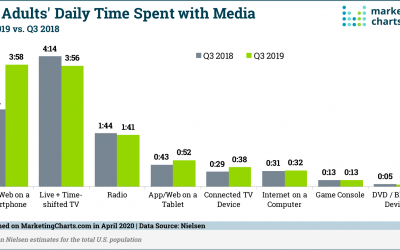 US Adults Spend More Time Accessing the Internet and Apps on Their Smartphones Than Watching Traditional TV