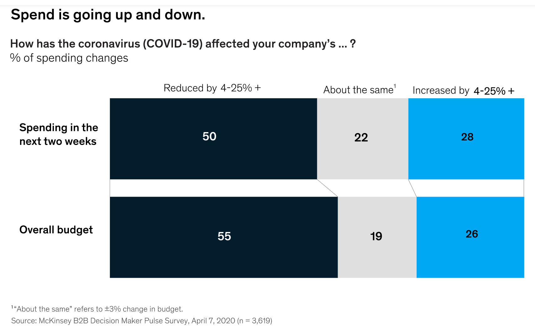 the_b2b_digital_inflection_point_how_sales_have_changed_during_covid-19